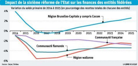 impact 6e réforme